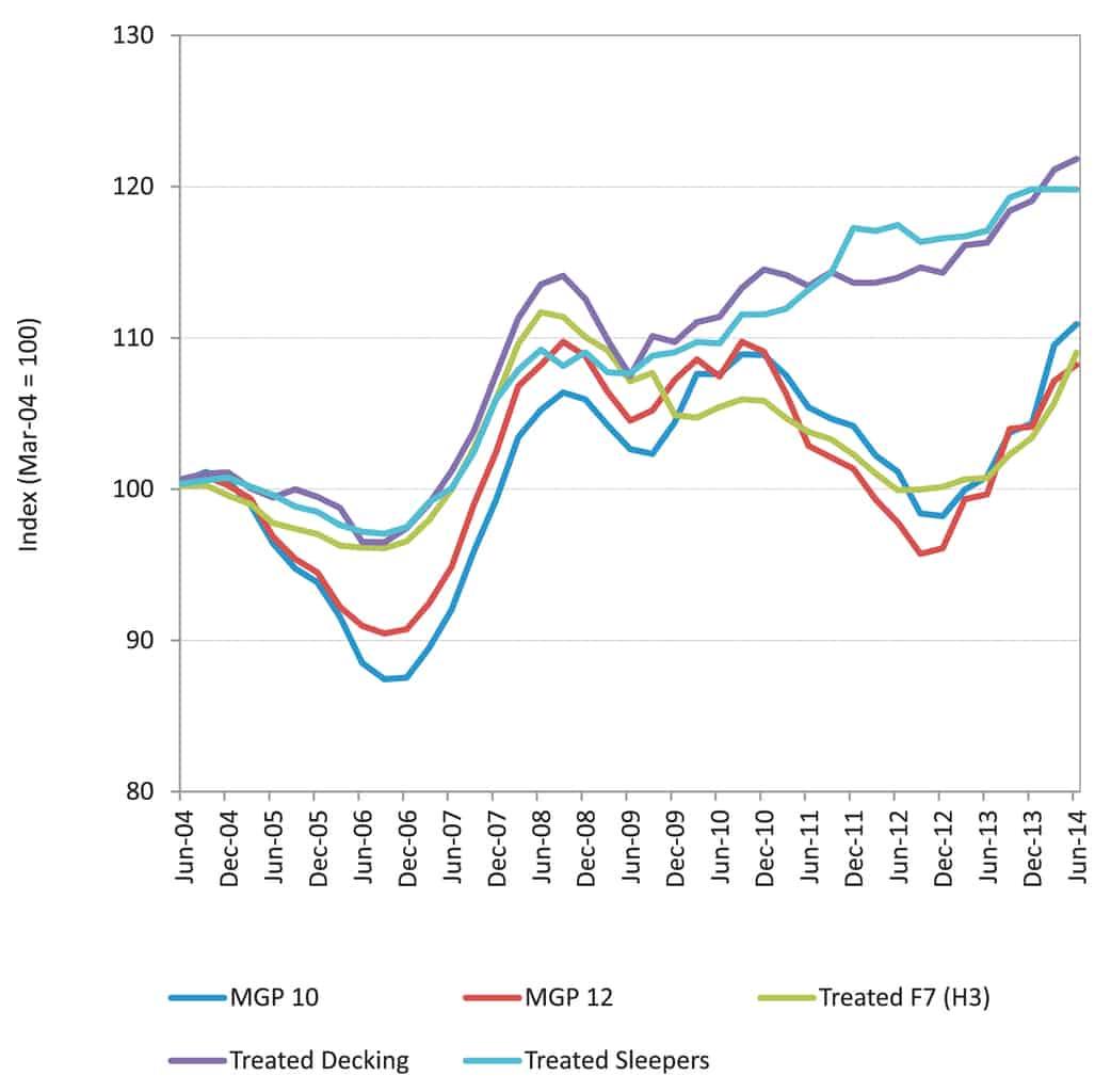 URS_Graph-1-June
