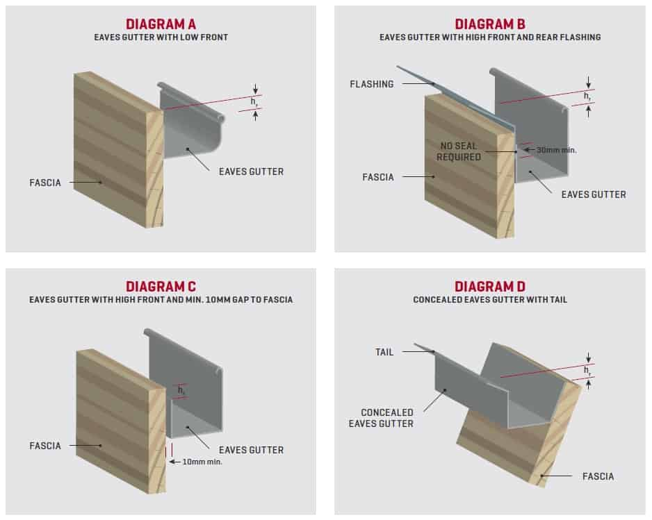 Provision For Overflow In External Eaves Gutters