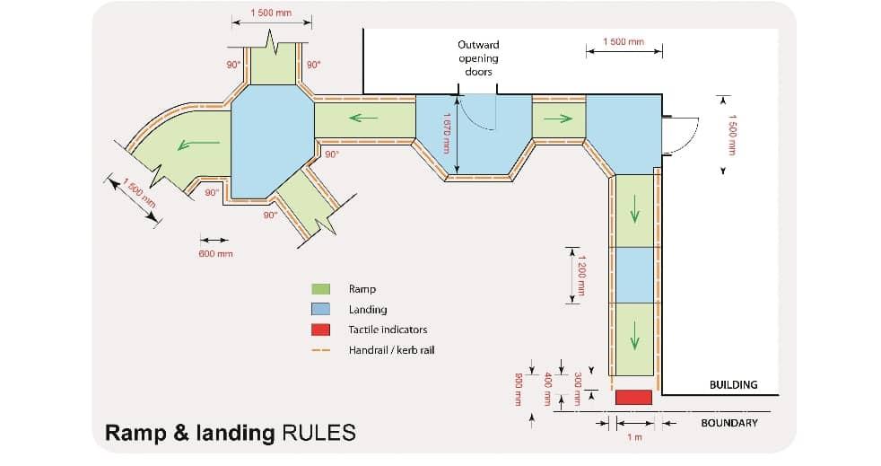 landing_Rules