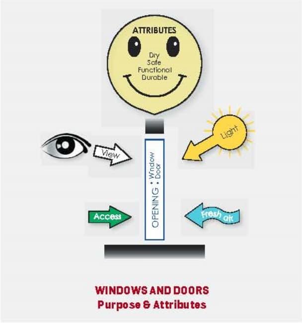 windows_doors rules
