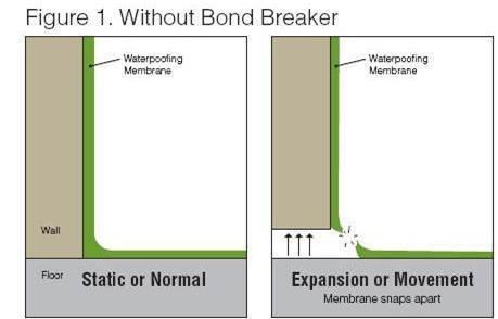 Bond Breaker Diag 1 Building Connection