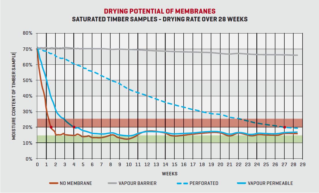 membranes graph