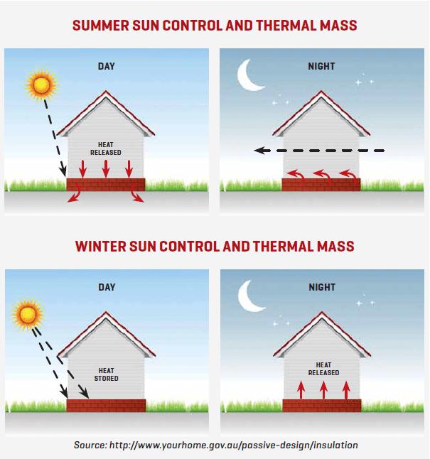 thermal mass detail